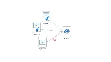 15 - Set up a MS SQL Server linked server