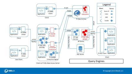 2 - Which PI SQL Framework to pick