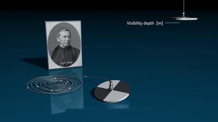 浊度测量的工作原理