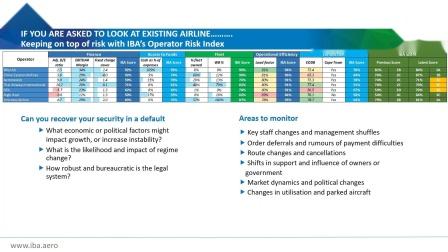 IBA's Repossession and Risk Webinar