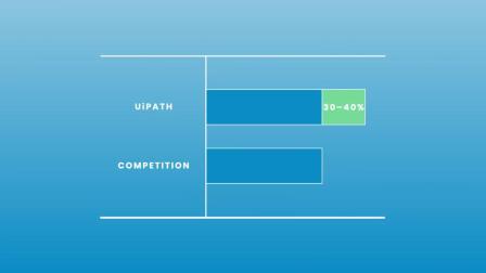 Introducing the UiPath Enterprise RPA Platform