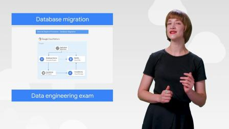 BigQuery ML, Database Migration, & more! (This Wee