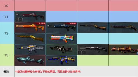 【教皇】选择困难症?!csol生化z武器节奏榜 中级区篇(10~19级)
