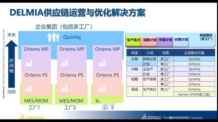 8-8 达索系统DElMIA  Ortems实践分享