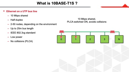 Introduction to 10BASE-T1S