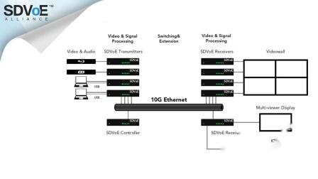 AV系统设计