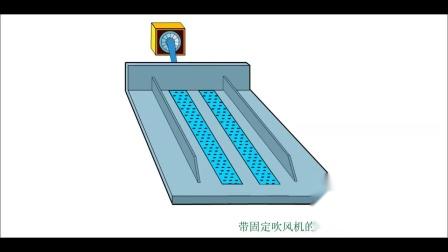 堆肥系统的组成部分   地下通风 并在有侧壁时, 使用可移动的覆盖膜卷绕设备为系统加覆盖膜增加20%的处理量