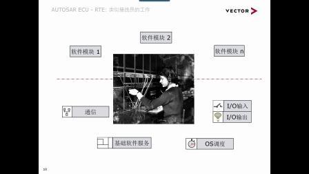 Classic AUTOSAR简介