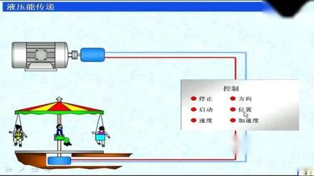 深圳职业技术学院 液压与气动技术 朱梅 62讲