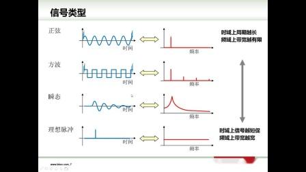 【BK网络培训】频率分析入门
