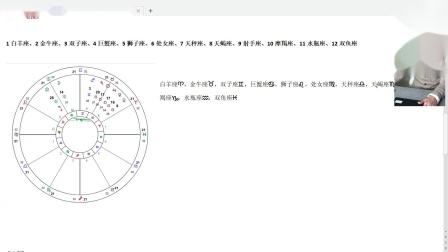 现代占星入门-第一课