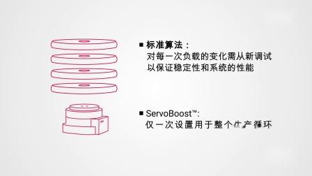 ANI160-ACS-ServoBoost-ACS-Version-CN