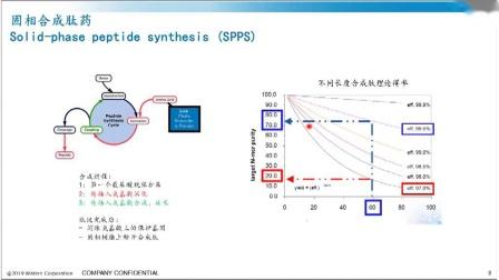 0514最新肽分析技术及方法开发策略
