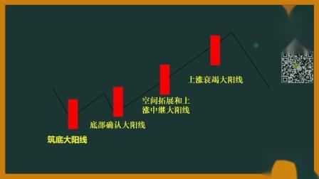 【K线系列】单根K线大阳线2