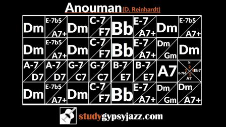 Anouman, Gypsy Jazz - sg伴奏音軌