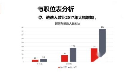 2019年河南省直机关公开遴选公务员—招录人数解析