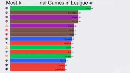 【游民星空】《英雄联盟》职业选手进行世界赛场次统计