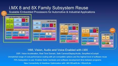 更快地开发 i.MX 8QM 处理器,Toradex 和NXP® 共同举办