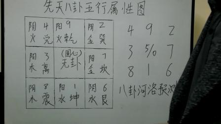 王伟光奇门遁甲讲座第11集:先天八卦五行属性及生克原理