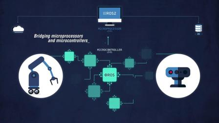 micro-ROS puts the Robot Operating System on Microcontrollers