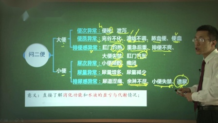 【中医舌诊学习】中医诊断学-第05单元-问诊-刘郝钦08