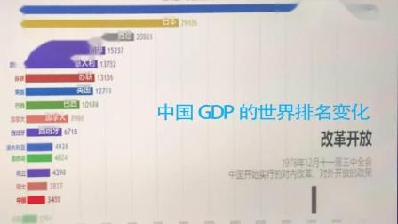 中国GDP的世界排名变化