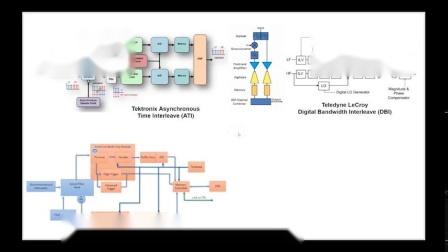 是德 110G 带宽 UXR 产品架构介绍