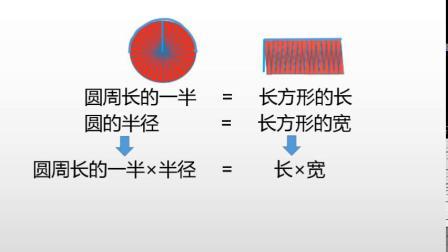破解圆密码——圆的面积计算公式