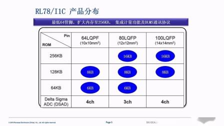 瑞萨电子新一代电能计量SOC