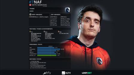 HLTV.org's Top 20 players of 2019