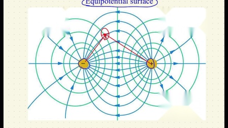 AP 物理C 电磁学 11 等势面 Equipotential Surface