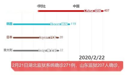 【数据可视化】新冠病毒疫情全球新增趋势对比(截止3月7日).mp4