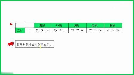 学费全免网 日语五十音图入门 1.12+浊音、半浊音