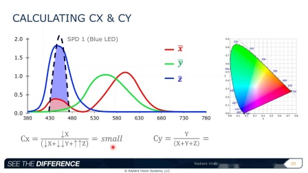 Principles of Light and Color Measurement
