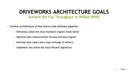 网络研讨会:使用NVIDIA DriveWorks SDK开发摄像头