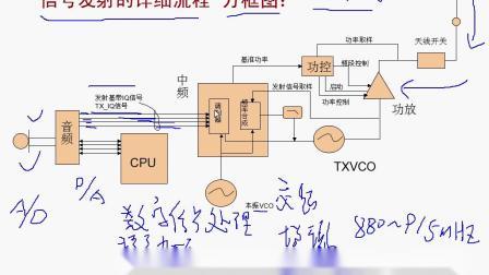 信号发射的详细流程讲解-手机维修培训机构