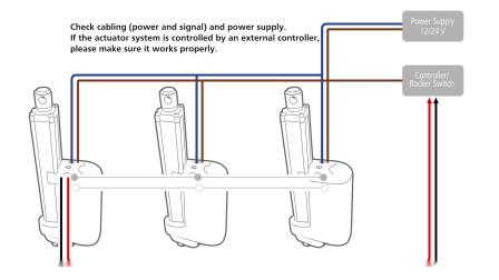 LINAK 力纳克工业系列 -- IC 同步: 故障解决