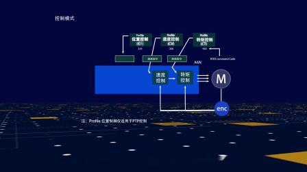 松下超高速RTEX网络型伺服产品 MINAS A6N系列 产品介绍
