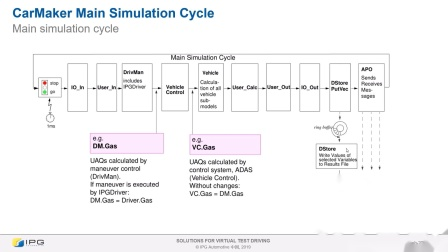 COC-15-Main simulation cycle