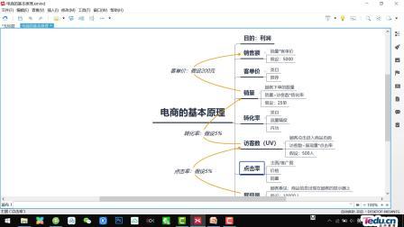 达内教育高级电商教程-运营的核心工作(一)