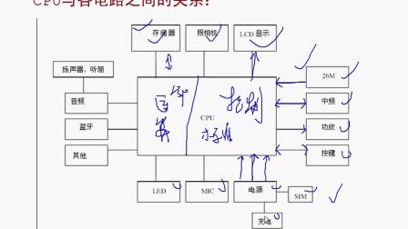 手机CPU与送话电路的关系、苹果手机维修、手机换屏教程