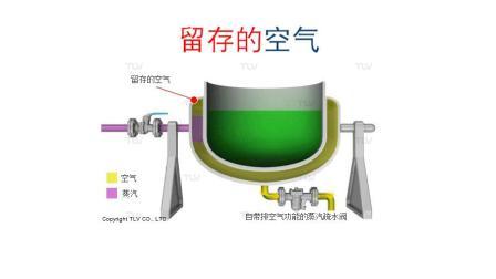 六种使蒸汽设备更高效运行的方法