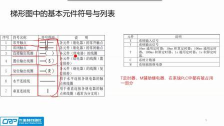 卡诺普云课堂-机器人PLC功能基础讲解.mp4