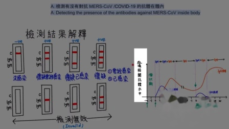#10 DSE BIO TIPS 可靠測試方法診斷新型冠狀病毒reliable method to diagnose COVID-19 infection.