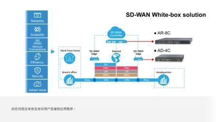 欣扬最新SD-WAN白盒解决方案