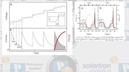 阶梯伏安SCV与线性伏安的LSV区别.mov