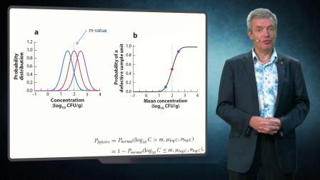 ICMSF系列视频九:采样方案针对不同微生物分布的特性