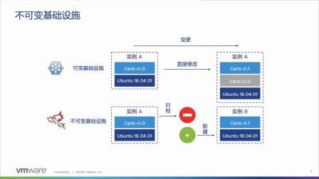VMware vSphere 7 加速应用现代化.mp4