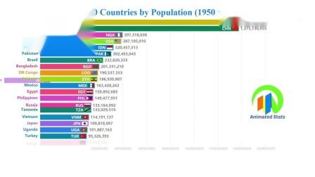 1950 to 2100:世界人口排名前20位的国家比较