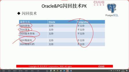 PostgreSQL免费公开课(第12期)-pg-oracle备份恢复大比拼_4